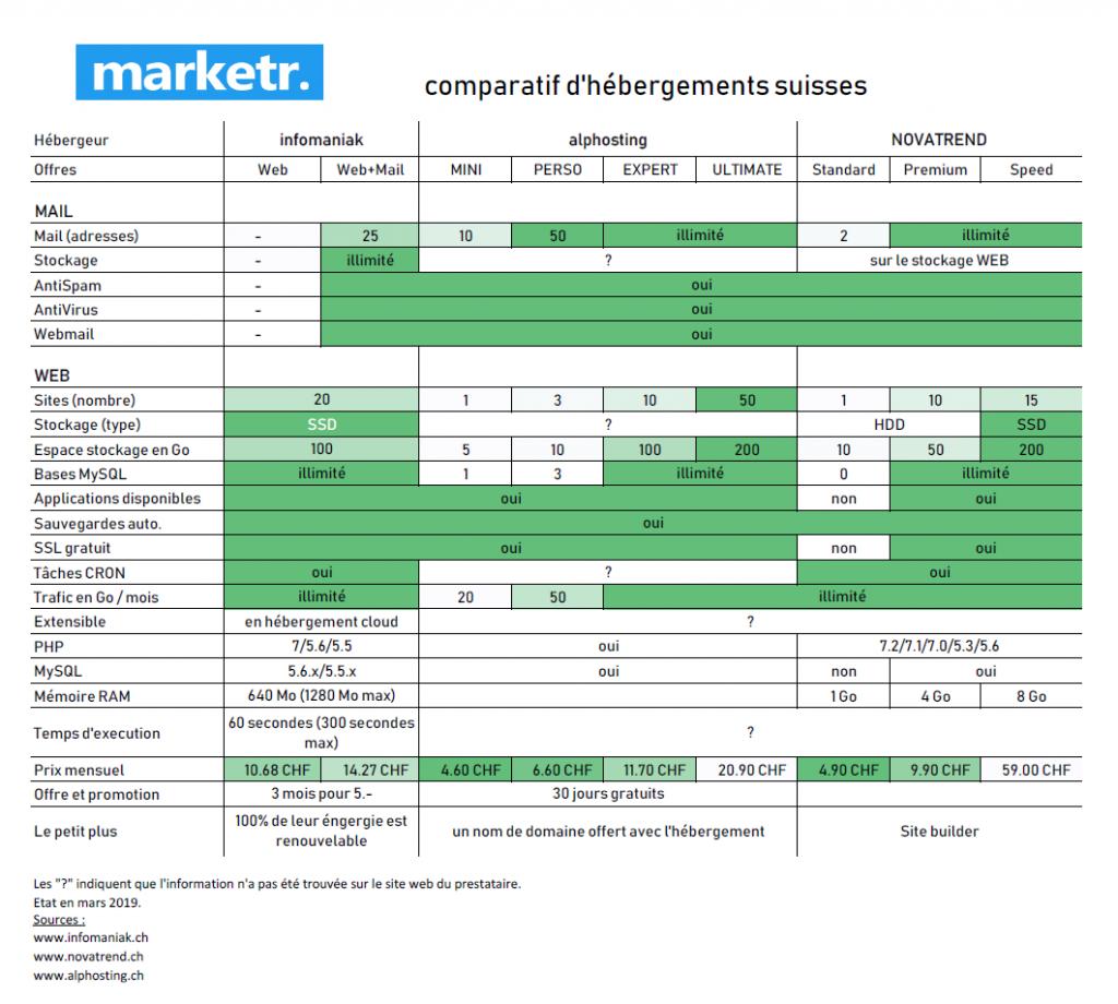 Comparatif des offres de 3 hébergeurs suisses. Etat en mars 2019.